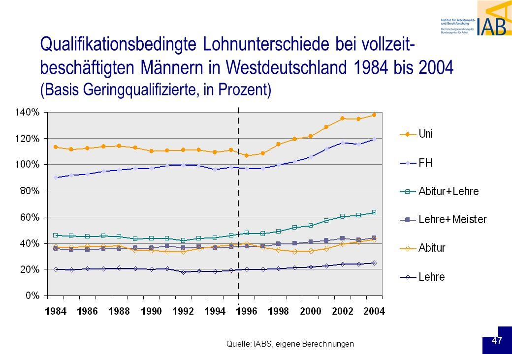 Qualifikationsbedingte Lohnunterschiede bei vollzeit-beschäftigten Männern in Westdeutschland 1984 bis 2004 (Basis Geringqualifizierte, in Prozent)