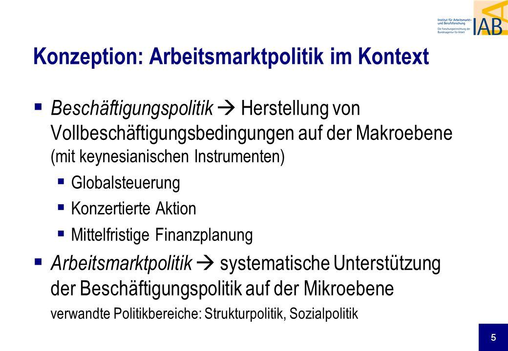 Konzeption: Arbeitsmarktpolitik im Kontext