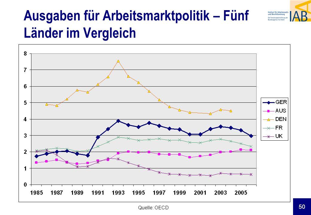 Ausgaben für Arbeitsmarktpolitik – Fünf Länder im Vergleich