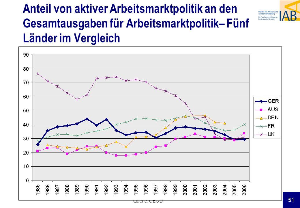 Anteil von aktiver Arbeitsmarktpolitik an den Gesamtausgaben für Arbeitsmarktpolitik– Fünf Länder im Vergleich