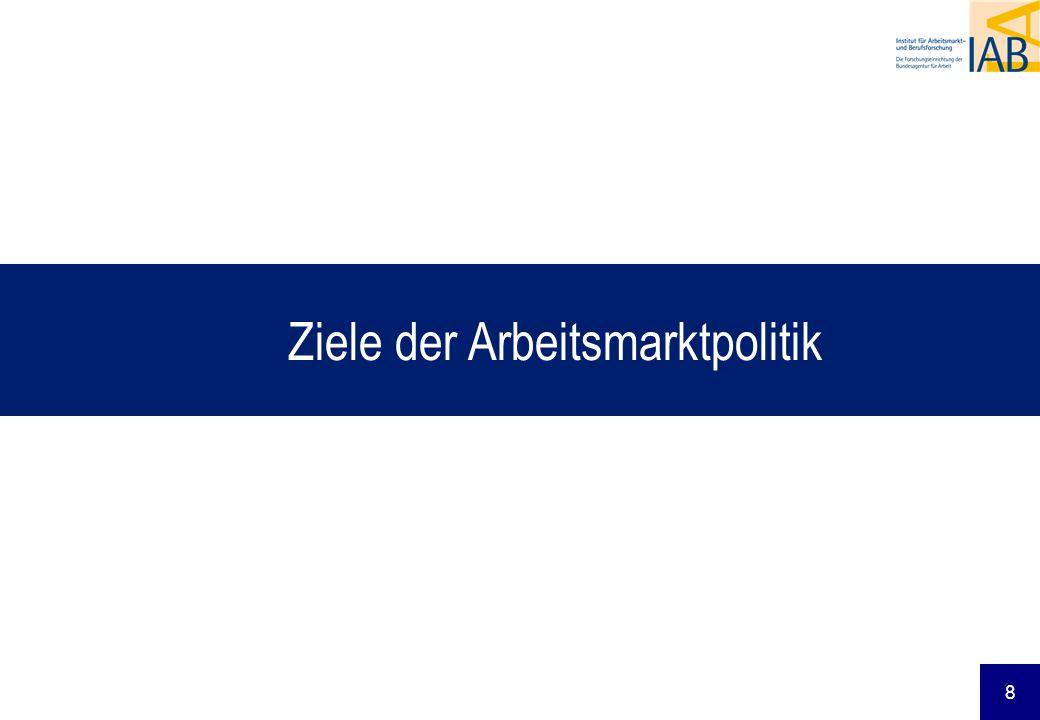 Ziele der Arbeitsmarktpolitik