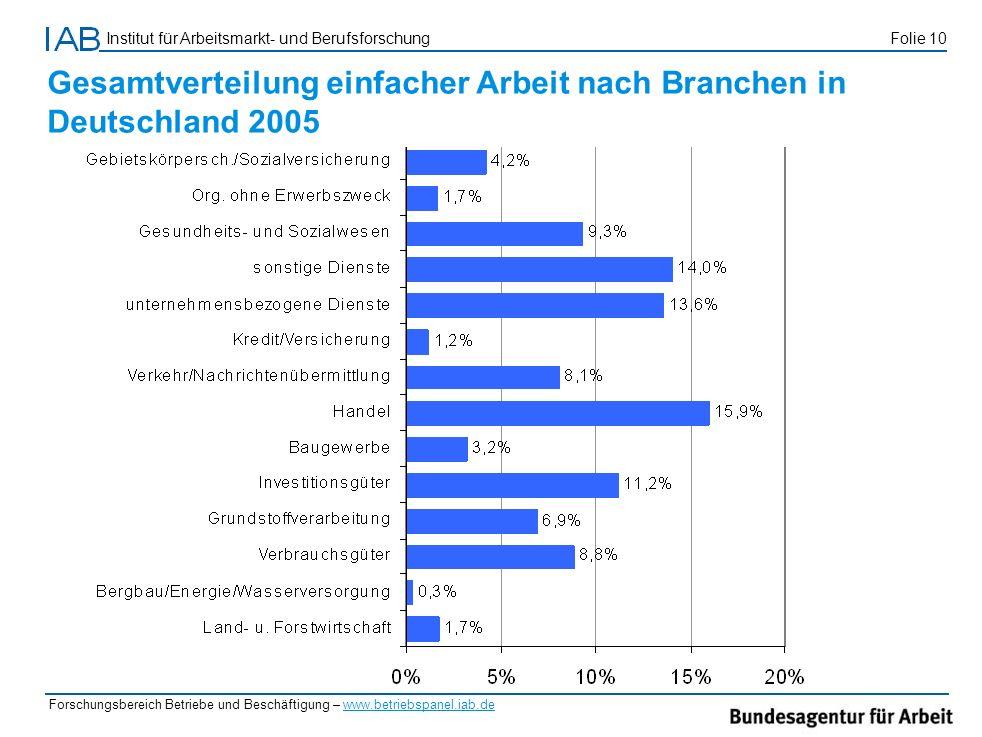 Gesamtverteilung einfacher Arbeit nach Branchen in Deutschland 2005
