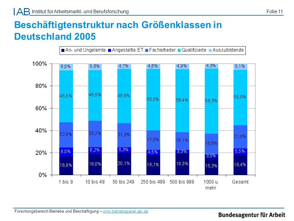 Beschäftigtenstruktur nach Größenklassen in Deutschland 2005