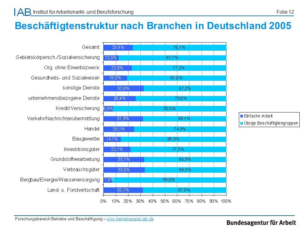 Beschäftigtenstruktur nach Branchen in Deutschland 2005