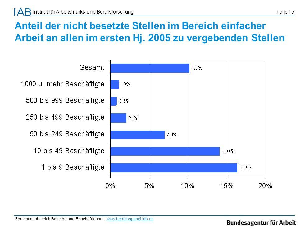 Anteil der nicht besetzte Stellen im Bereich einfacher Arbeit an allen im ersten Hj. 2005 zu vergebenden Stellen