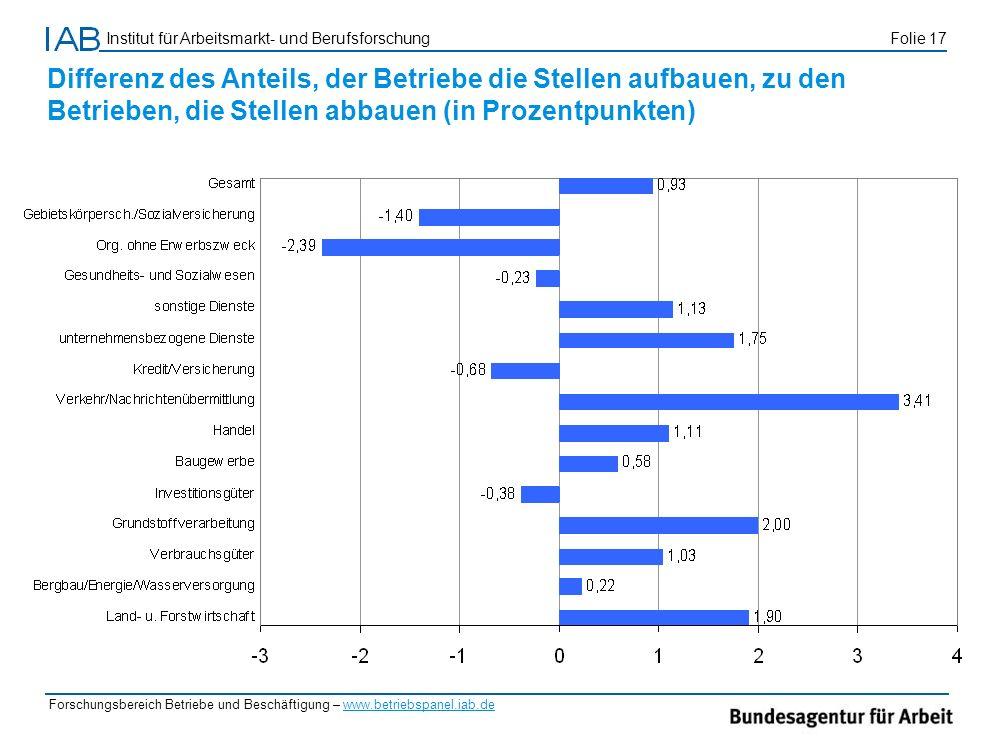 Differenz des Anteils, der Betriebe die Stellen aufbauen, zu den Betrieben, die Stellen abbauen (in Prozentpunkten)