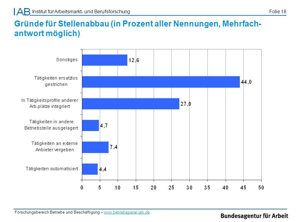 Gründe für Stellenabbau (in Prozent aller Nennungen, Mehrfach-antwort möglich)