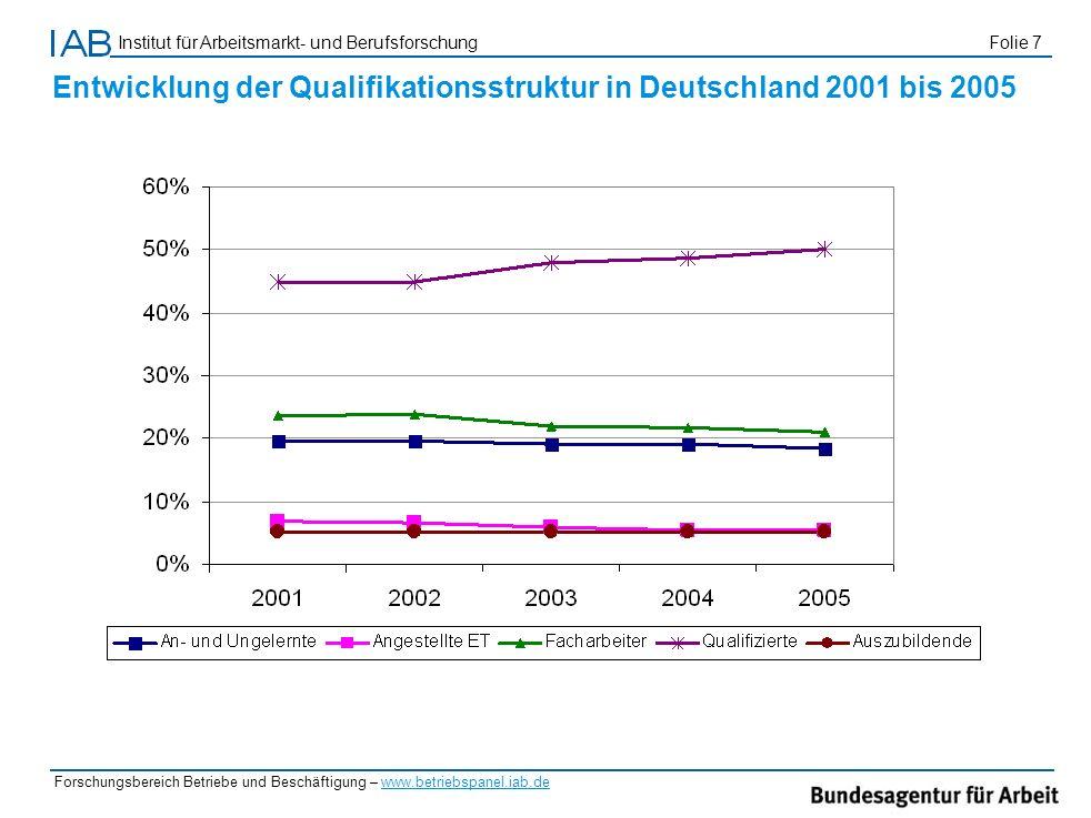 Entwicklung der Qualifikationsstruktur in Deutschland 2001 bis 2005