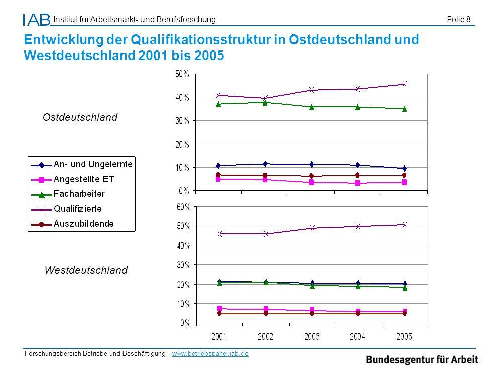 Entwicklung der Qualifikationsstruktur in Ostdeutschland und Westdeutschland 2001 bis 2005