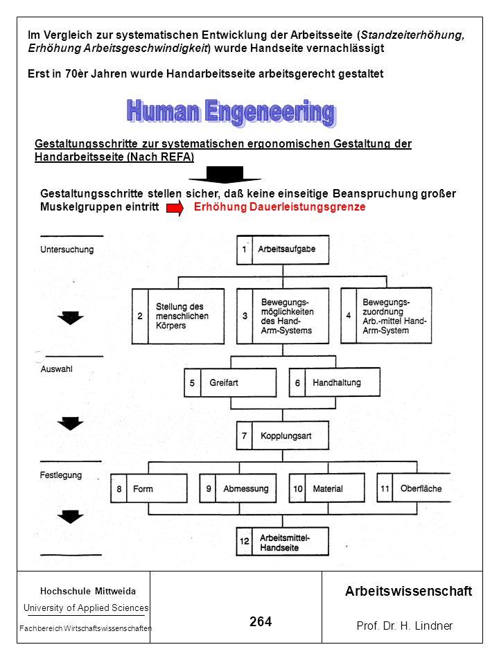 Human Engeneering Arbeitswissenschaft 264