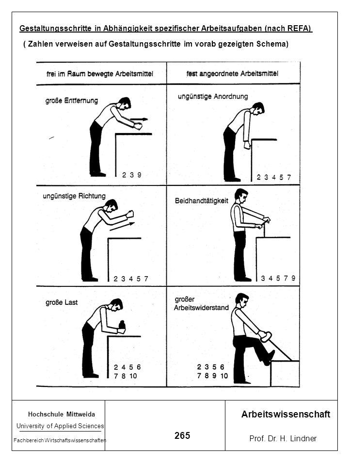 Gestaltungsschritte in Abhängigkeit spezifischer Arbeitsaufgaben (nach REFA)