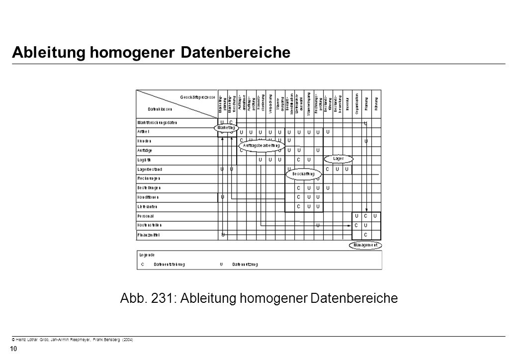 Ableitung homogener Datenbereiche