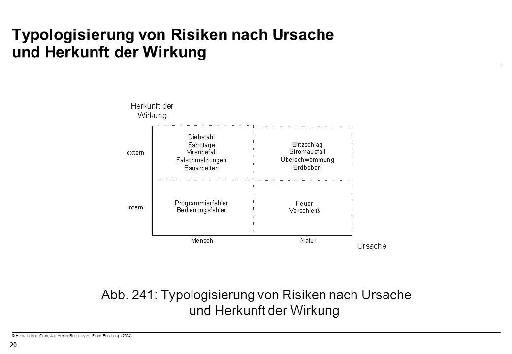 Typologisierung von Risiken nach Ursache und Herkunft der Wirkung
