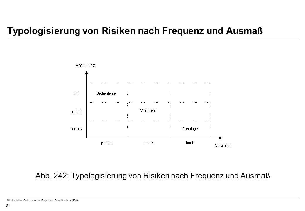Typologisierung von Risiken nach Frequenz und Ausmaß