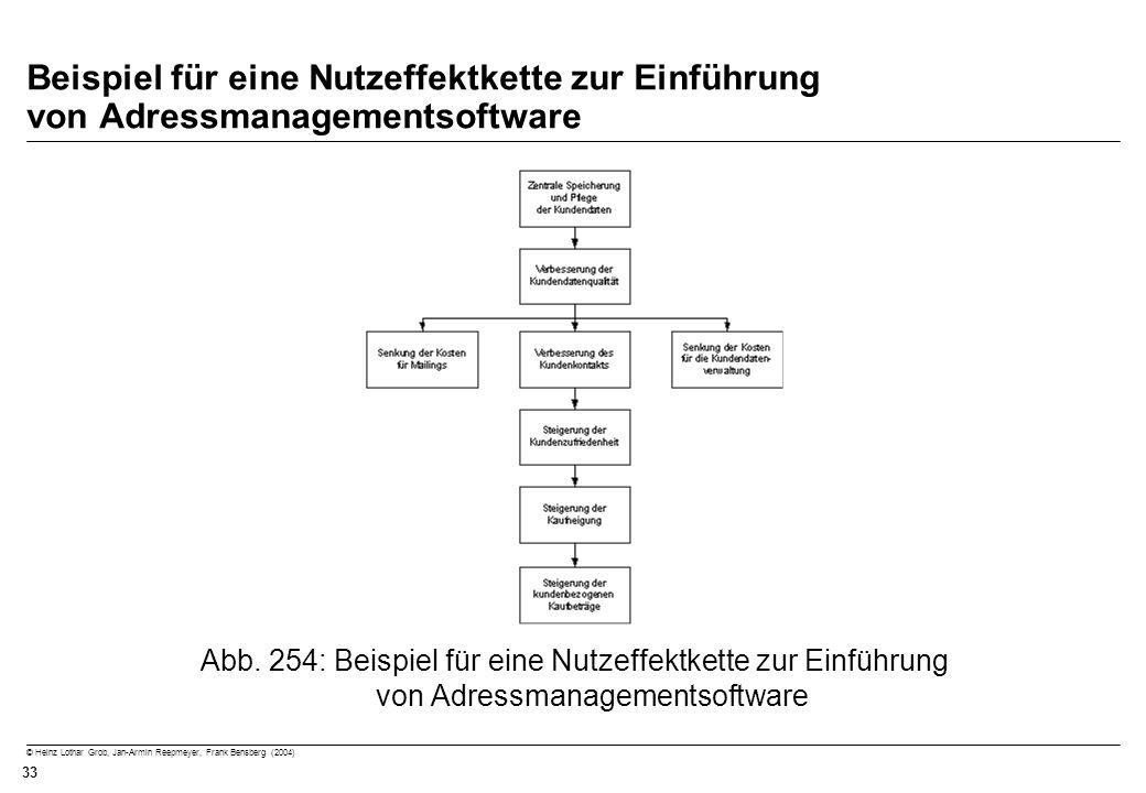 Beispiel für eine Nutzeffektkette zur Einführung von Adressmanagementsoftware
