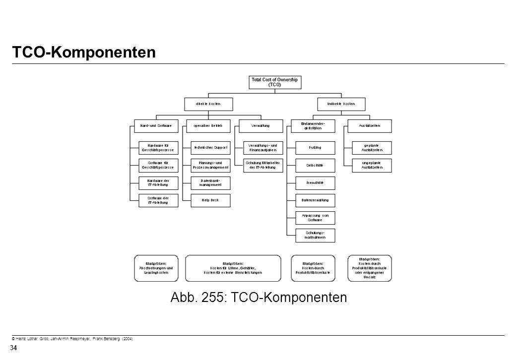 TCO-Komponenten Abb. 255: TCO-Komponenten