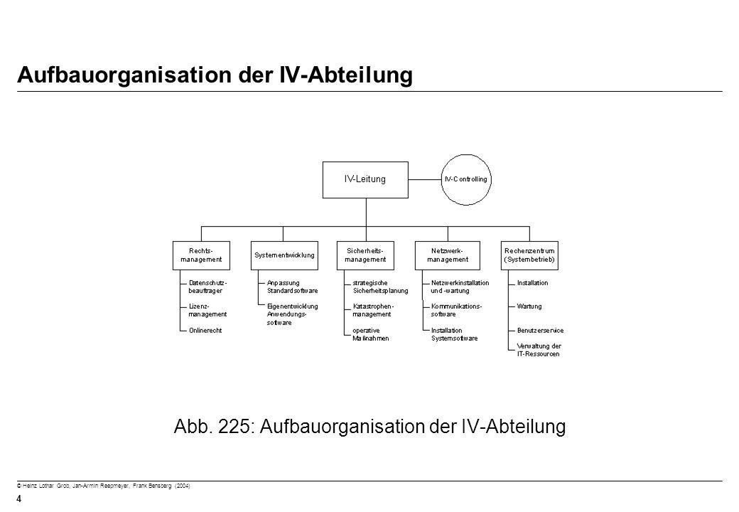 Aufbauorganisation der IV-Abteilung