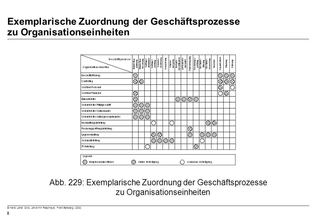 Exemplarische Zuordnung der Geschäftsprozesse zu Organisationseinheiten