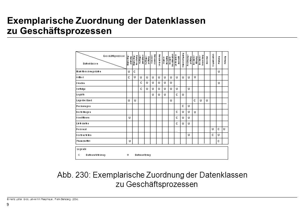 Exemplarische Zuordnung der Datenklassen zu Geschäftsprozessen