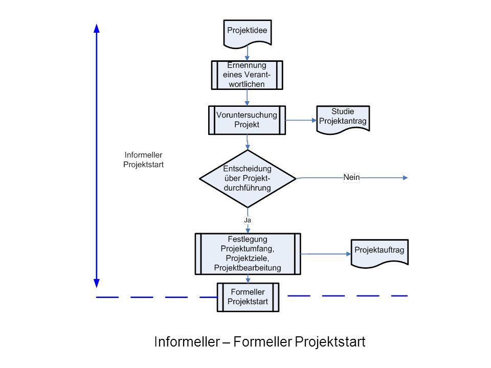 Informeller – Formeller Projektstart