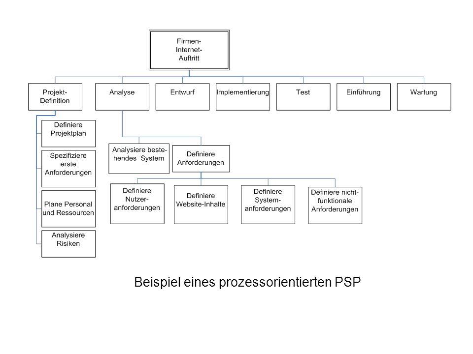 Beispiel eines prozessorientierten PSP