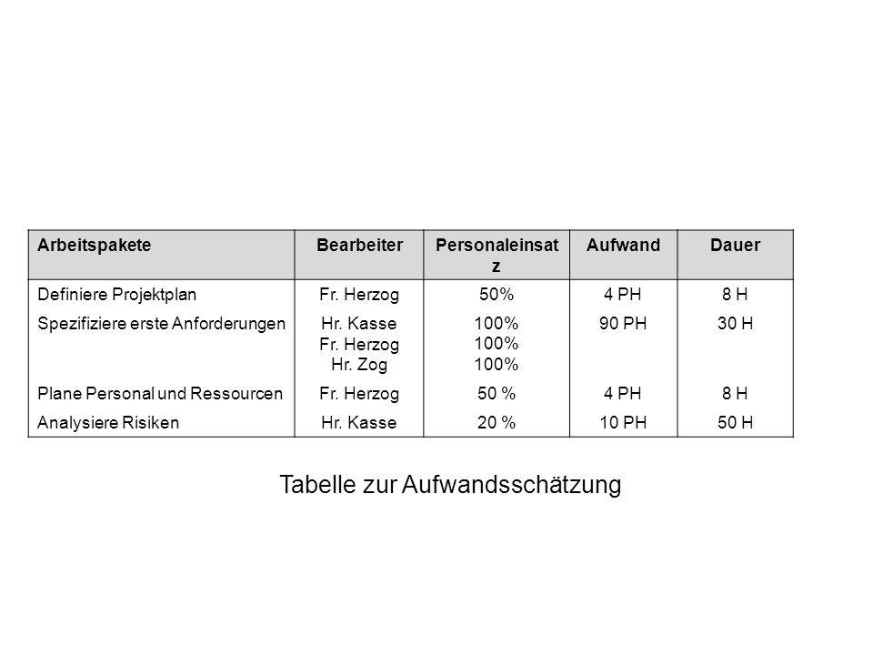 Tabelle zur Aufwandsschätzung
