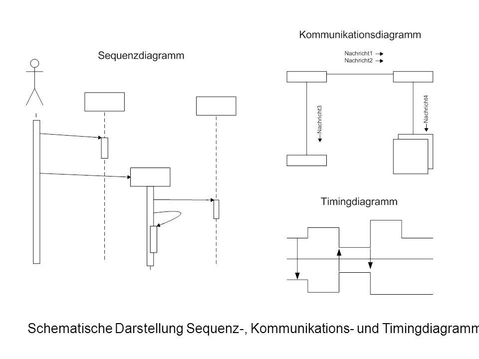 Schematische Darstellung Sequenz-, Kommunikations- und Timingdiagramm