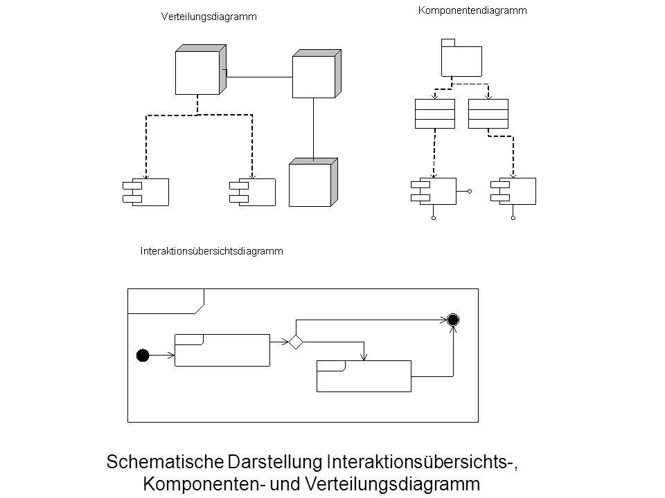 Schematische Darstellung Interaktionsübersichts-, Komponenten- und Verteilungsdiagramm