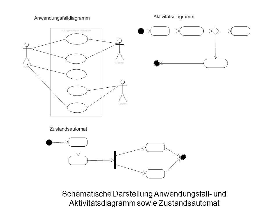 Schematische Darstellung Anwendungsfall- und Aktivitätsdiagramm sowie Zustandsautomat