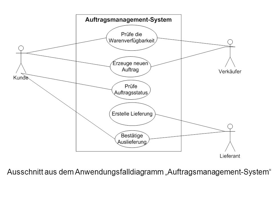 "Ausschnitt aus dem Anwendungsfalldiagramm ""Auftragsmanagement-System"
