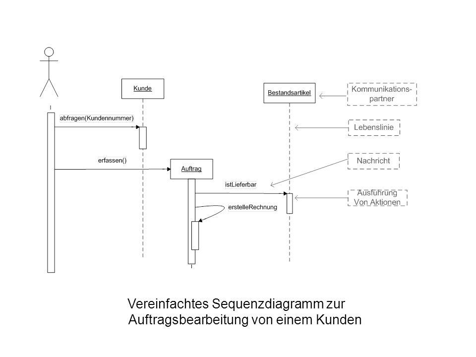 Vereinfachtes Sequenzdiagramm zur Auftragsbearbeitung von einem Kunden