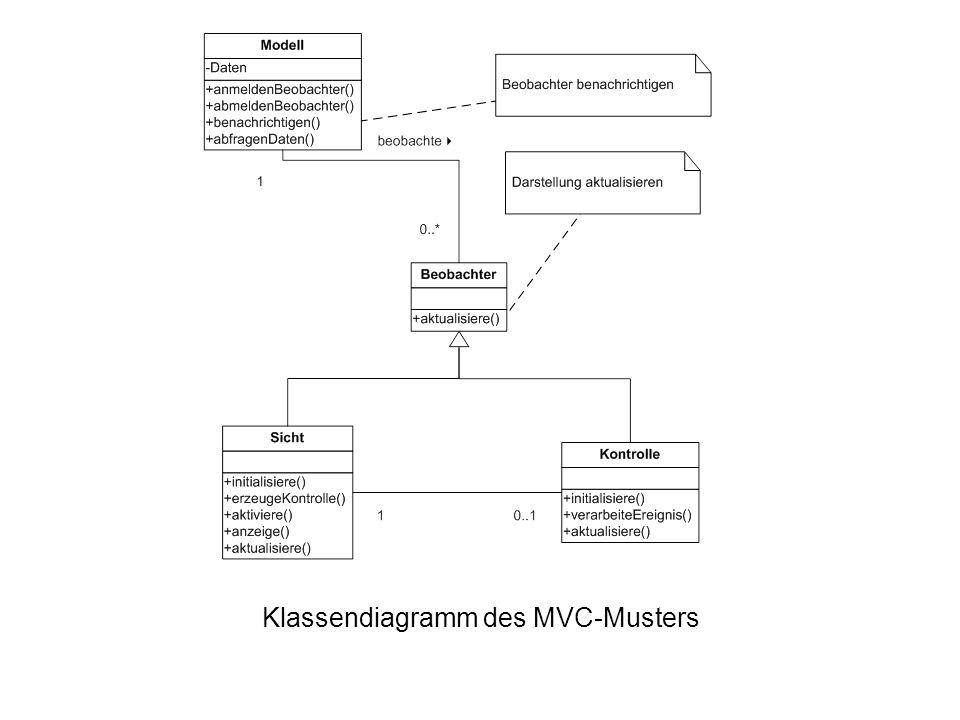 Klassendiagramm des MVC-Musters