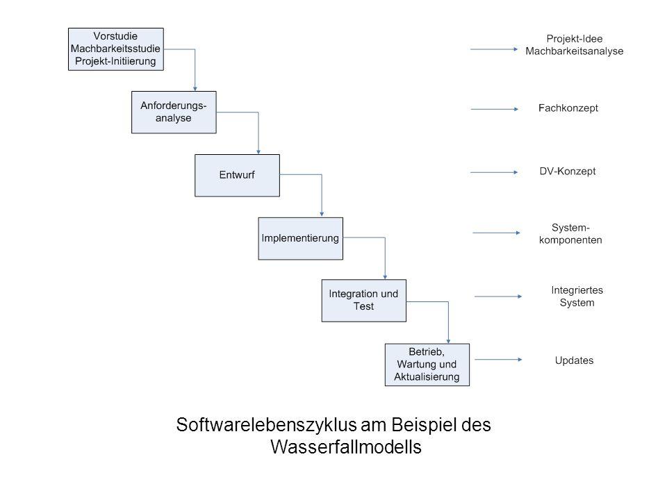 Softwarelebenszyklus am Beispiel des Wasserfallmodells
