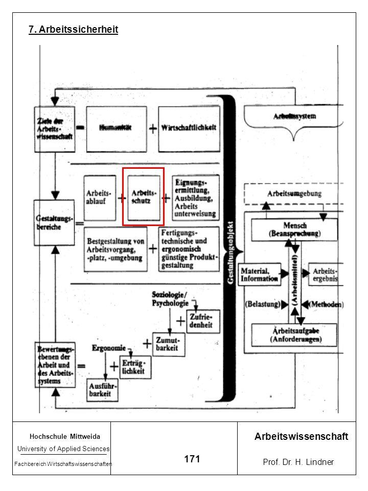 7. Arbeitssicherheit Arbeitswissenschaft 171 Prof. Dr. H. Lindner