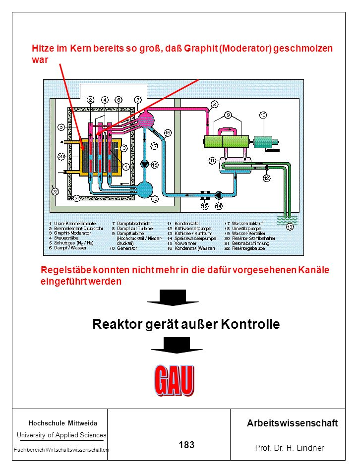 GAU Reaktor gerät außer Kontrolle
