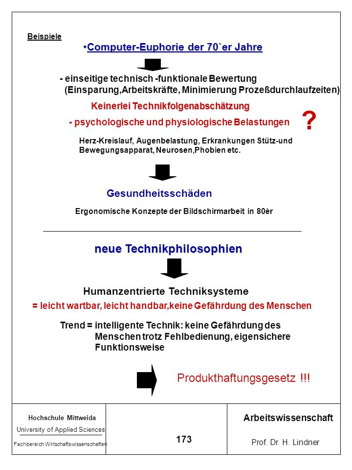 neue Technikphilosophien Produkthaftungsgesetz !!!