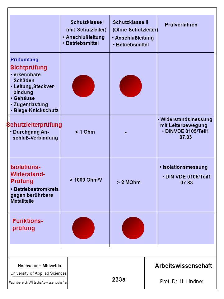 - Sichtprüfung Schutzleiterprüfung Isolations- Widerstand- Prüfung