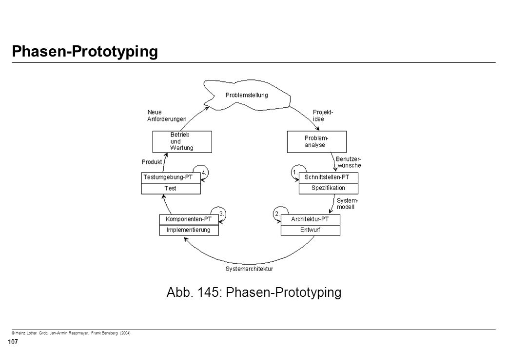 Abb. 145: Phasen-Prototyping
