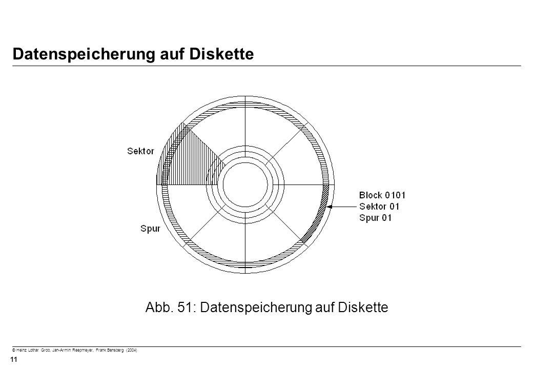 Datenspeicherung auf Diskette