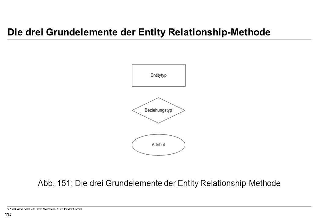 Die drei Grundelemente der Entity Relationship-Methode