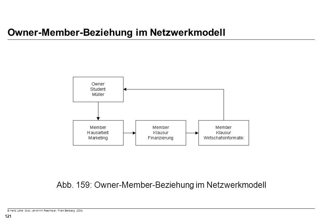 Owner-Member-Beziehung im Netzwerkmodell