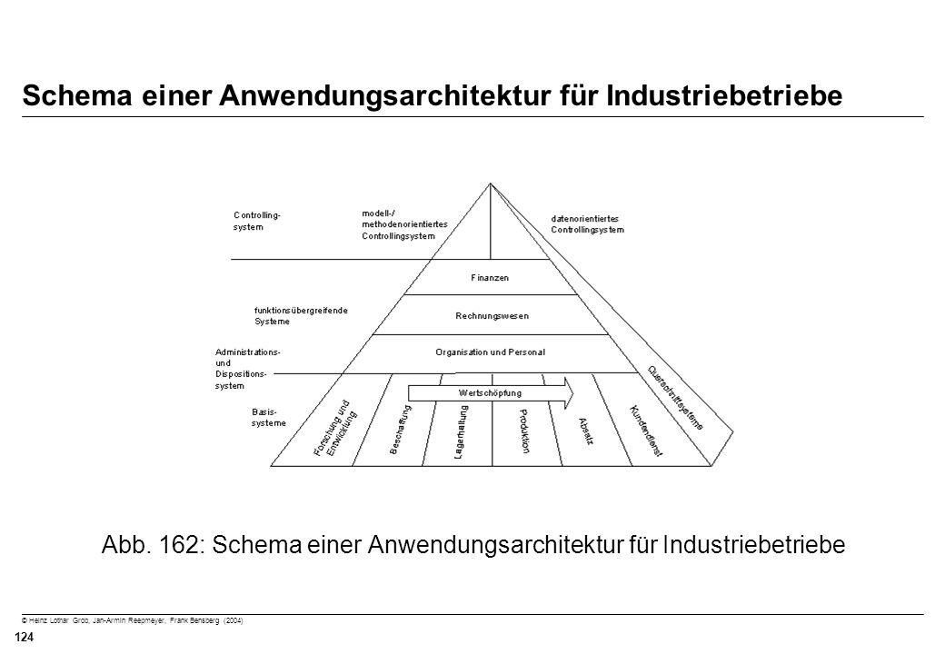 Schema einer Anwendungsarchitektur für Industriebetriebe