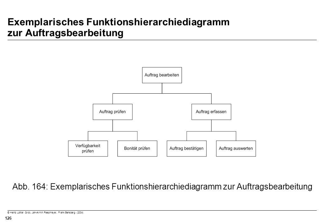 Exemplarisches Funktionshierarchiediagramm zur Auftragsbearbeitung