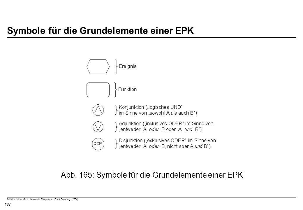 Symbole für die Grundelemente einer EPK