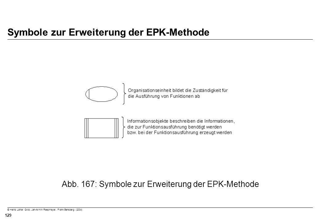 Symbole zur Erweiterung der EPK-Methode