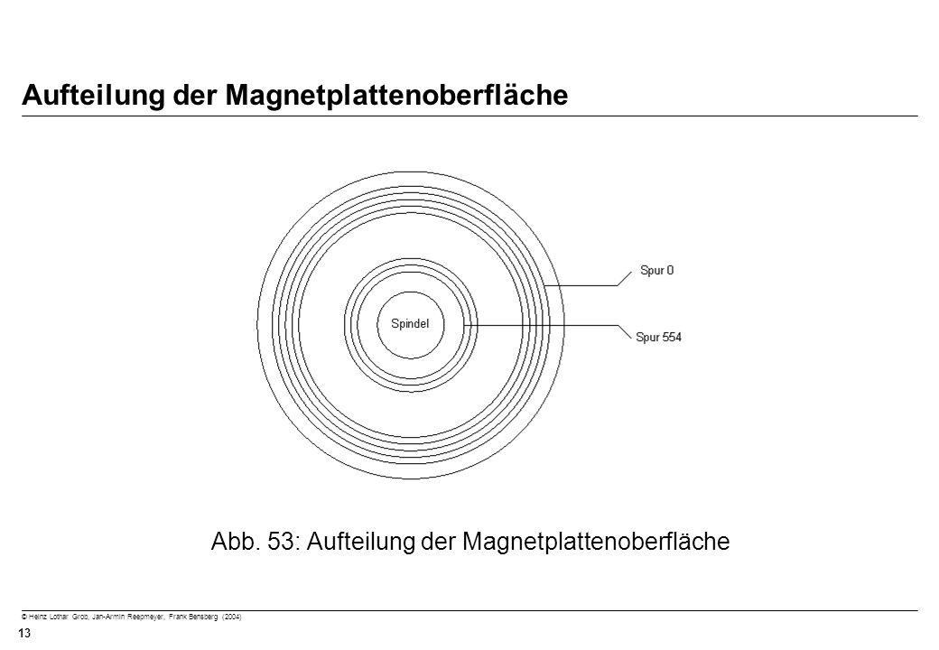 Aufteilung der Magnetplattenoberfläche
