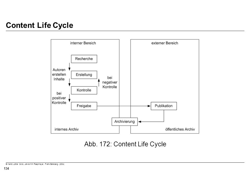 Abb. 172: Content Life Cycle