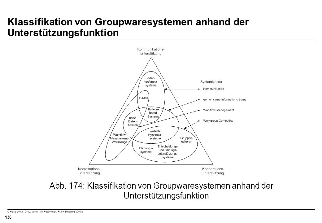 Klassifikation von Groupwaresystemen anhand der Unterstützungsfunktion