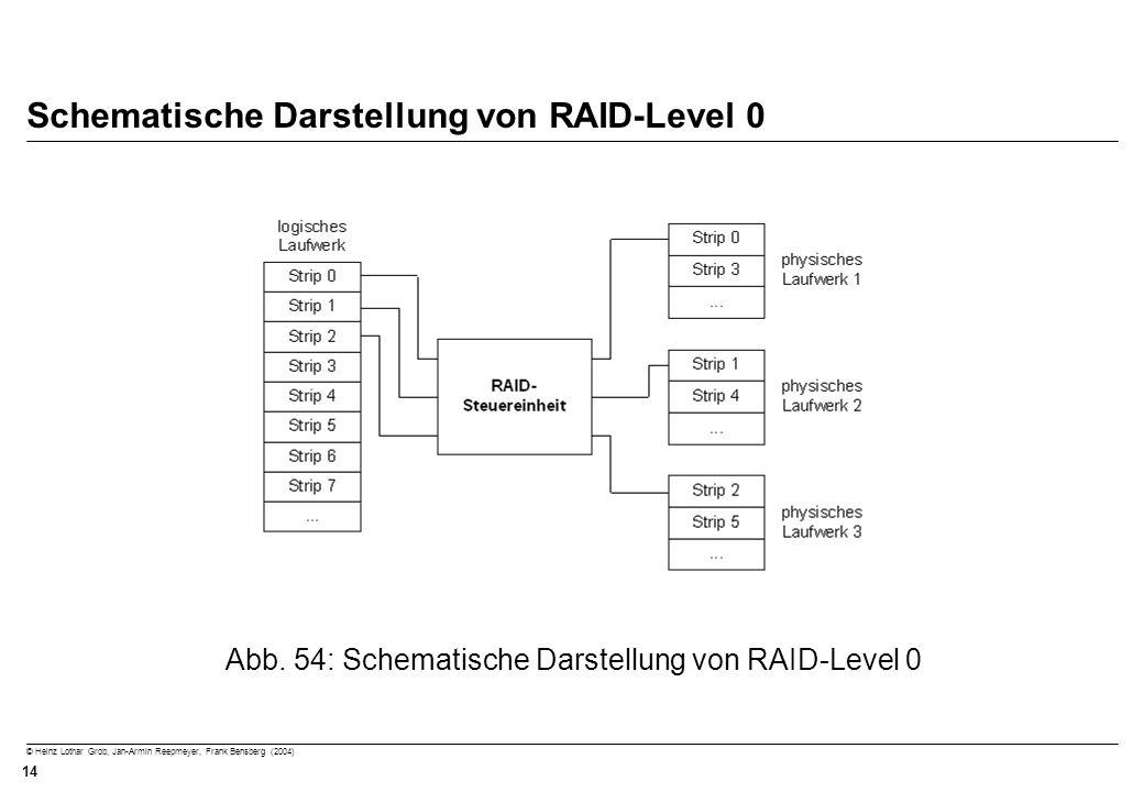 Schematische Darstellung von RAID-Level 0