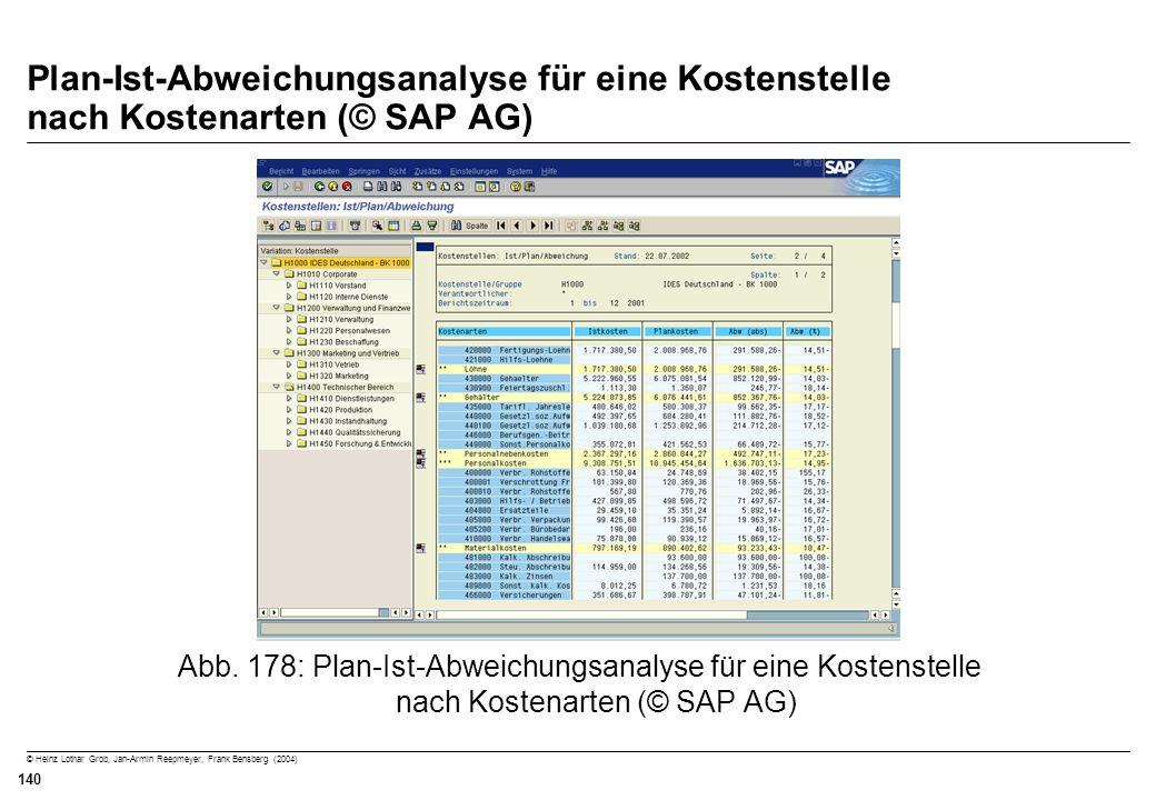Plan-Ist-Abweichungsanalyse für eine Kostenstelle nach Kostenarten (© SAP AG)